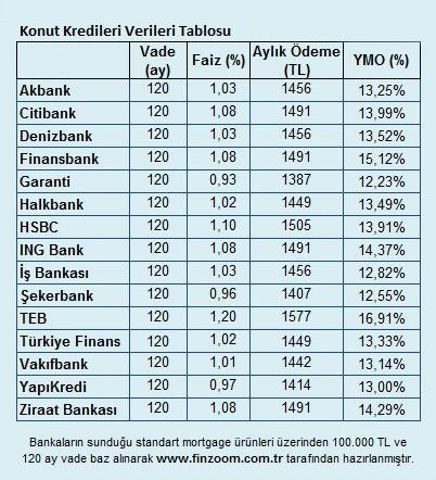 İnşaat Sektörü,Konut Kredisi,konut kredisi faiz oranı,Mortgage