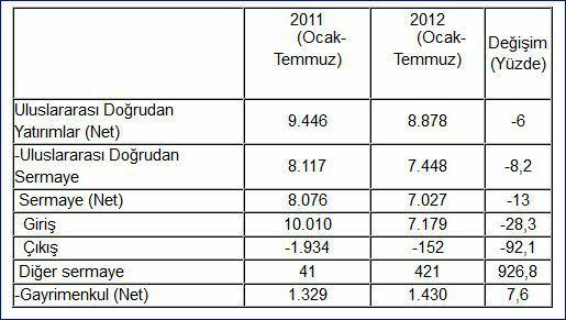 Ekonomi Bakanlığı, gayrimenkul satışı, Uluslararası Doğrudan Yatırım Verileri