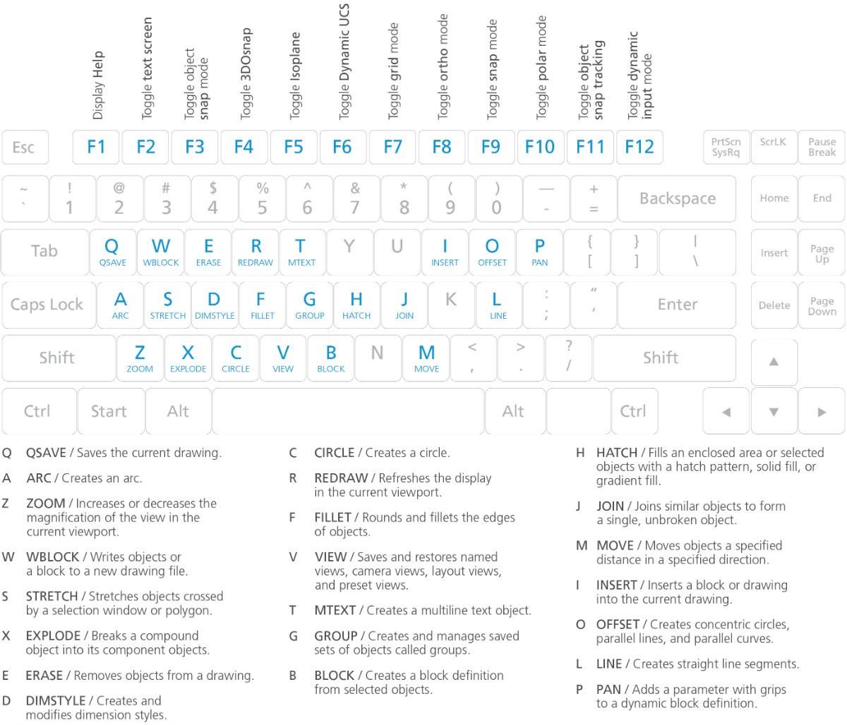Mimar ve Mühendisler! AutoCAD'de Bilmeniz Gereken 50 Komut