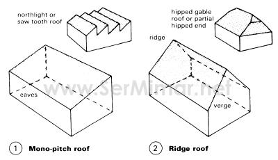 Çatı Çeşitleri
