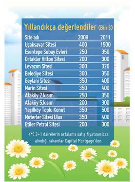 İstanbul'un Eski Sitelerine İnşaatın Devleri Talip!